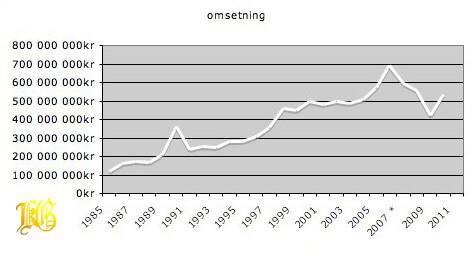 Omsetning norsk billedkunst 1985 - 2010 iht kunstavgift – kilde SSB og BKH