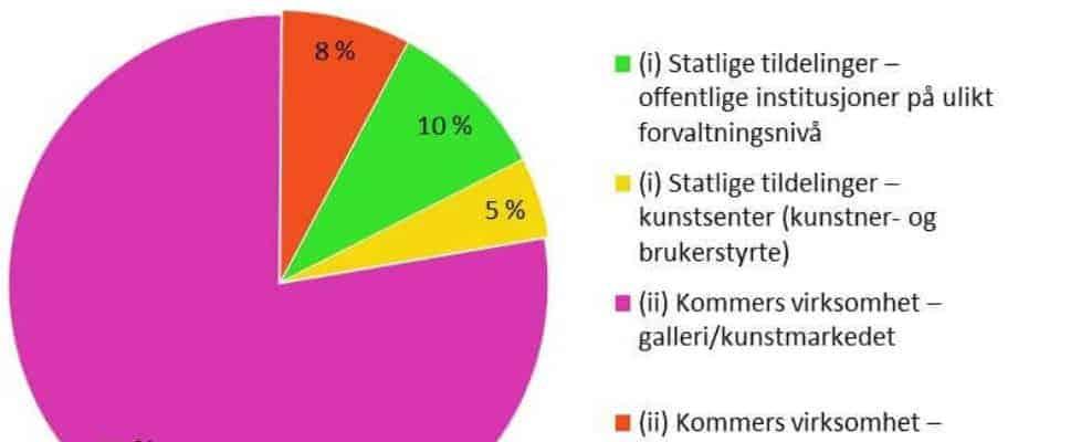 Omsetningen av kunst i Norge_kakediagram