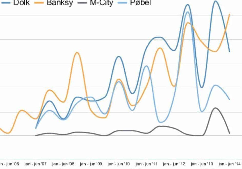 Mainstream-popularitet-markedsutvikling-Gatekunst-Street-Art-Norge-mht-medieomtale-2007-2014