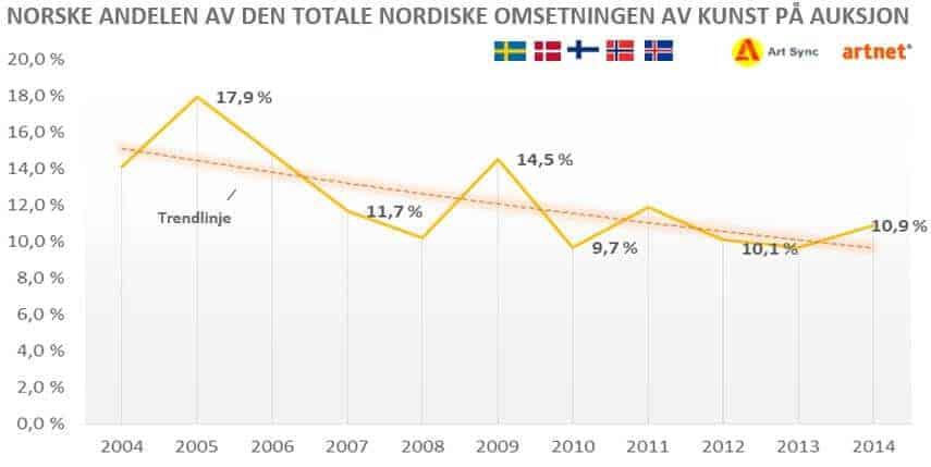 Utviklingen omsetning av kunst på auksjon Norden og Norge 2004-2014-v4
