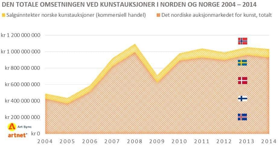 Utviklingen omsetning av kunst på auksjon Norden og Norge 2004-2014-v6