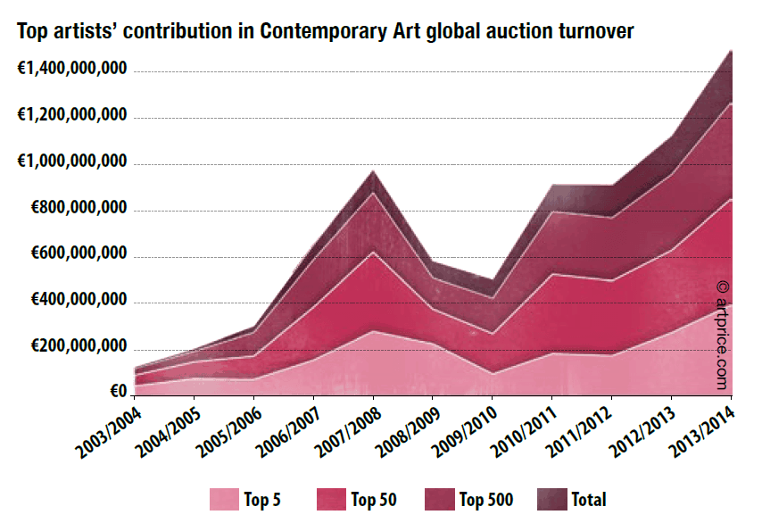 Top artists contribution in Contemporary Art global auction turnover - artprice