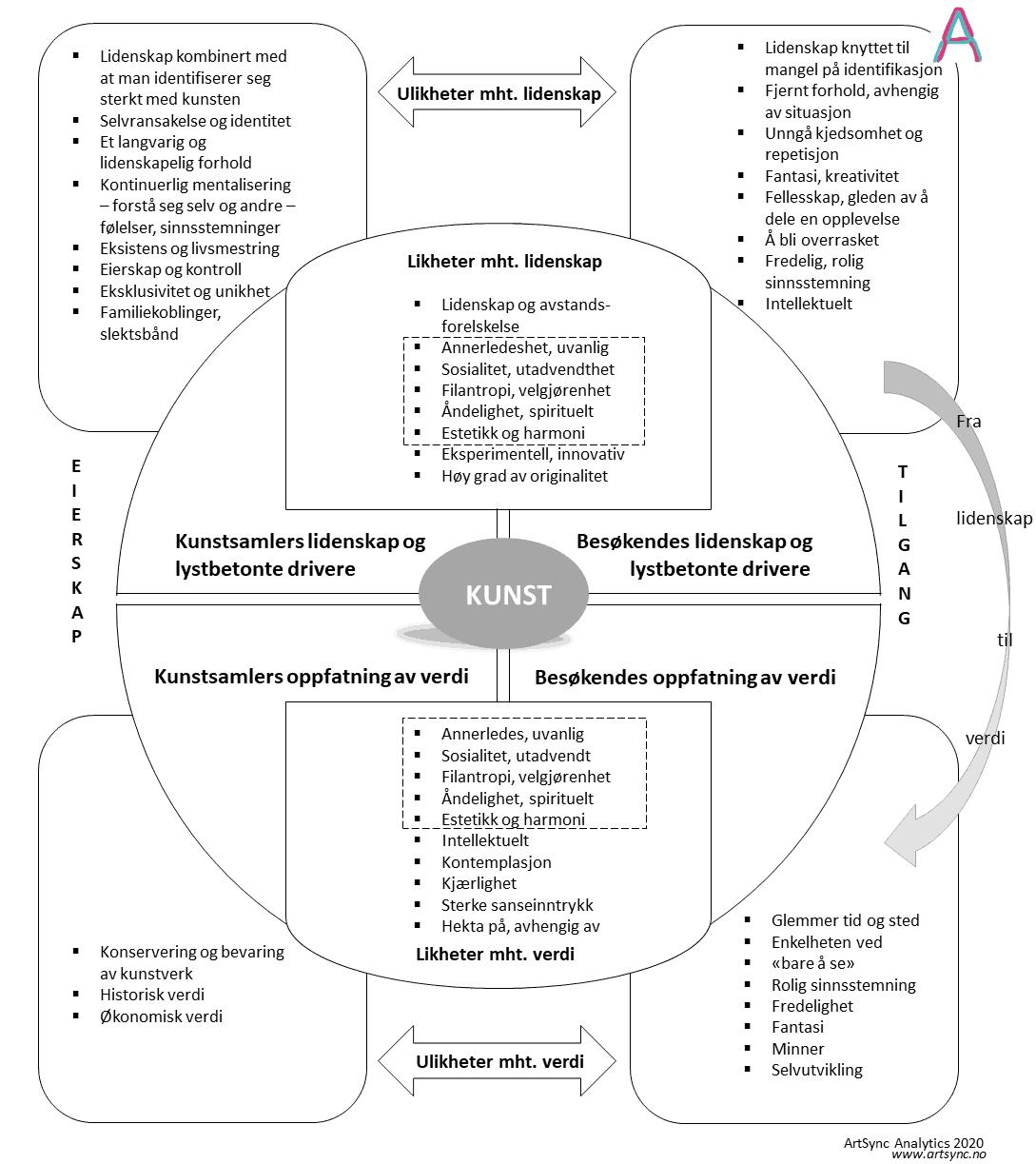 Figur 1: Drivere mht. ervervelse (det å eie kunst) og tilgjengelighet (ved f.eks. et museumsbesøk)